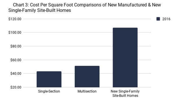 Manufactured Home Stats